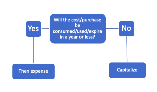 Capitalize or Expense Hotel Flowchart