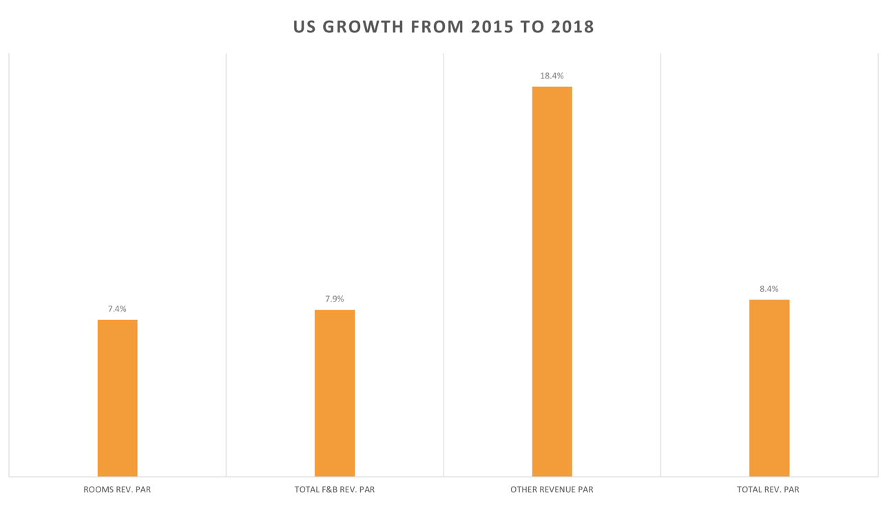 US Growth from 2015 to 2018
