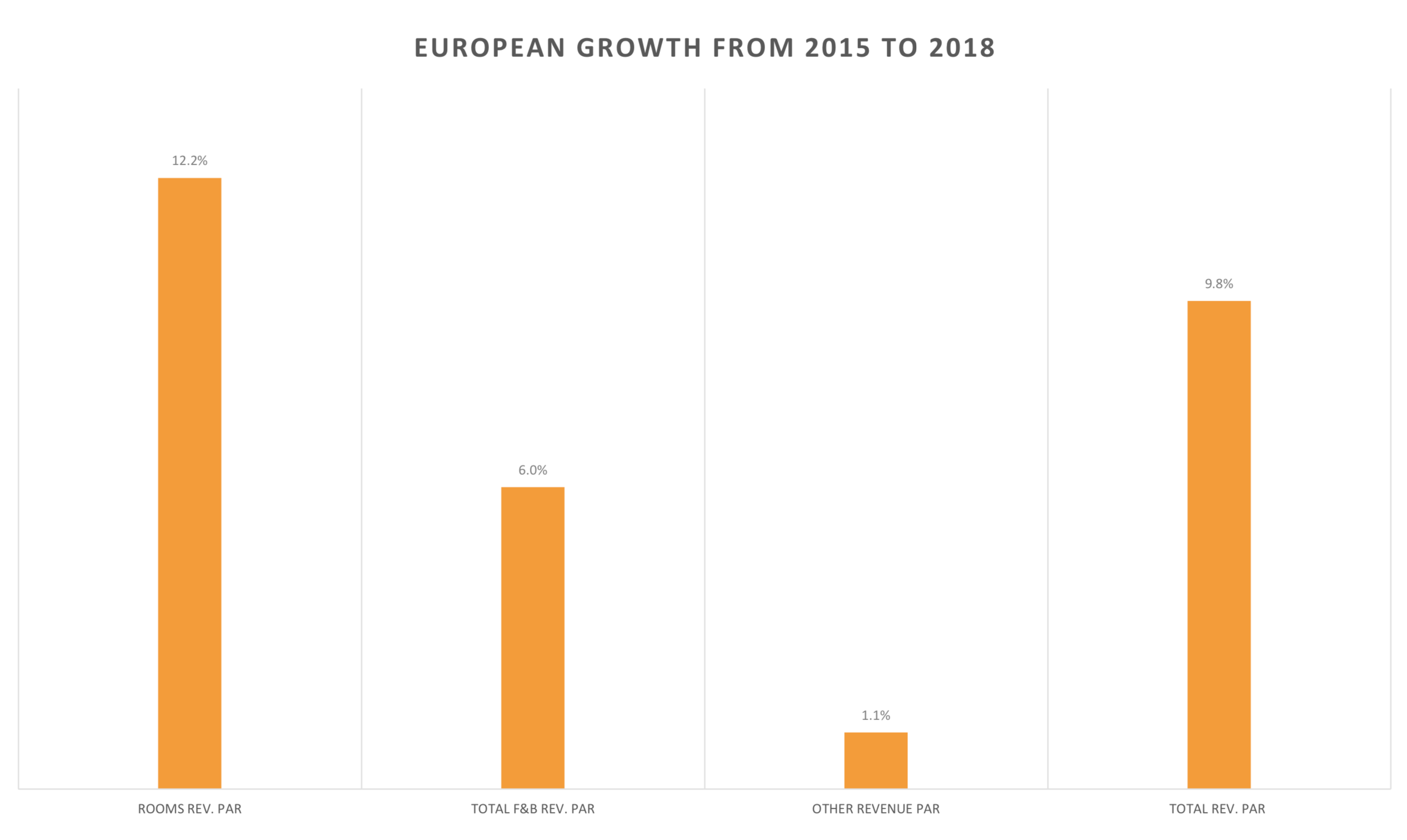 European Growth from 2015-2018