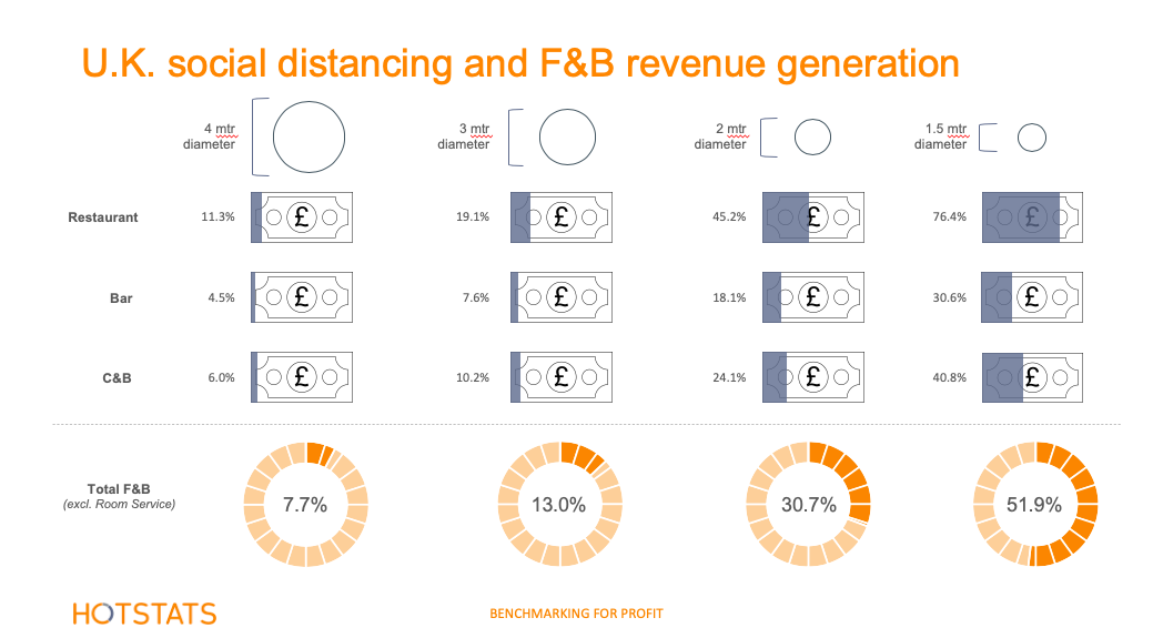 U.K. Social Distancing and F&B revenue generation