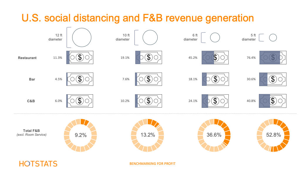 U.S. Social Distancing and F&B revenue generation