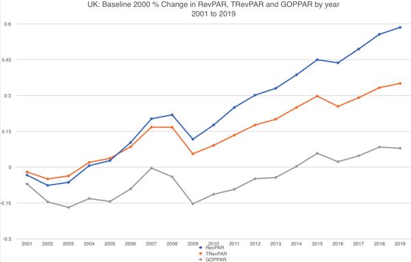 UK Baseline 2000
