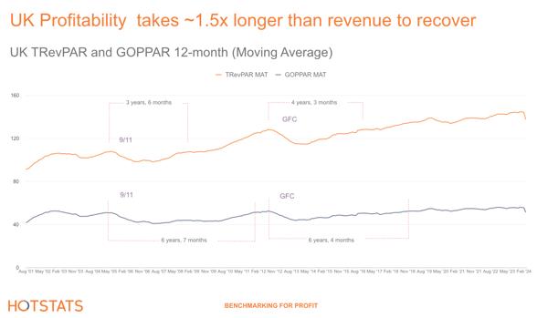 UK Profitability takes ~1.5x longer than revenue to recover