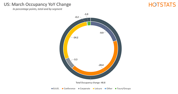 US: March Occupancy YoY Change