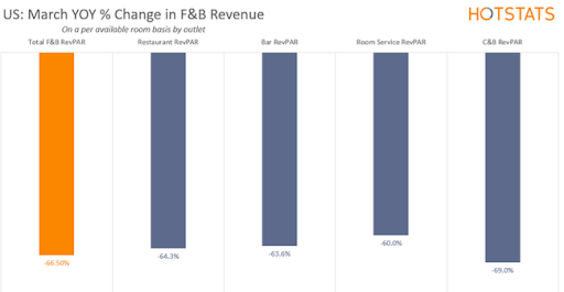 US- March YOY % Change in F&B revenue