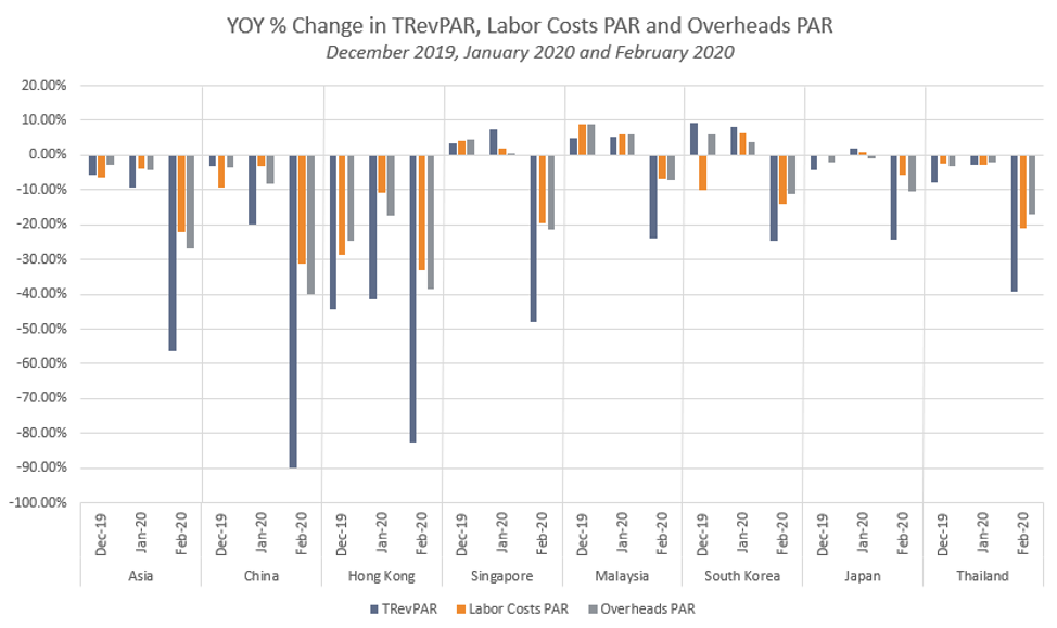 YOY % Change in TRevPAR, Labor Costs PAR and Overheads PAR