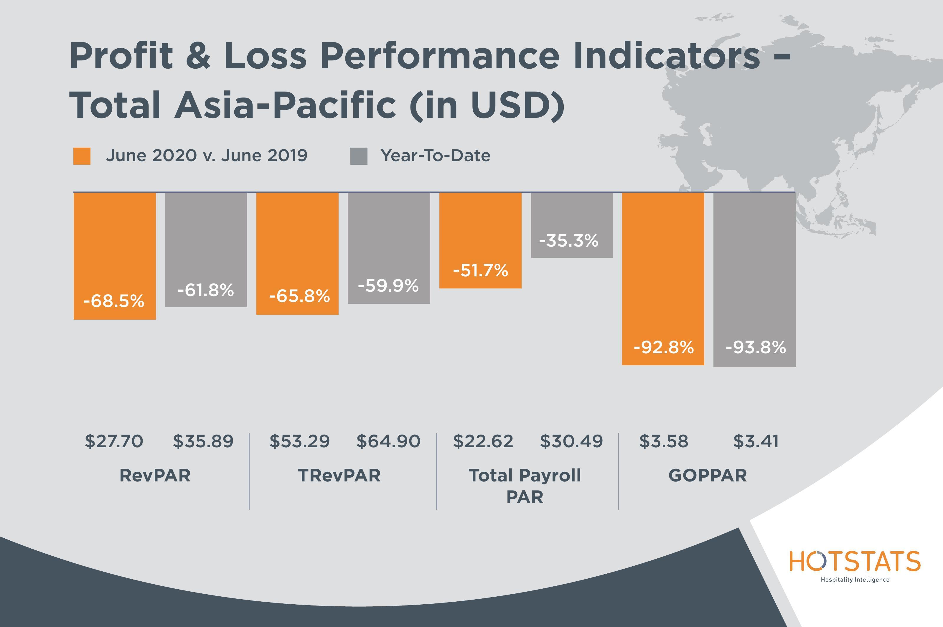 Profit and Loss Performance Indicators APAC