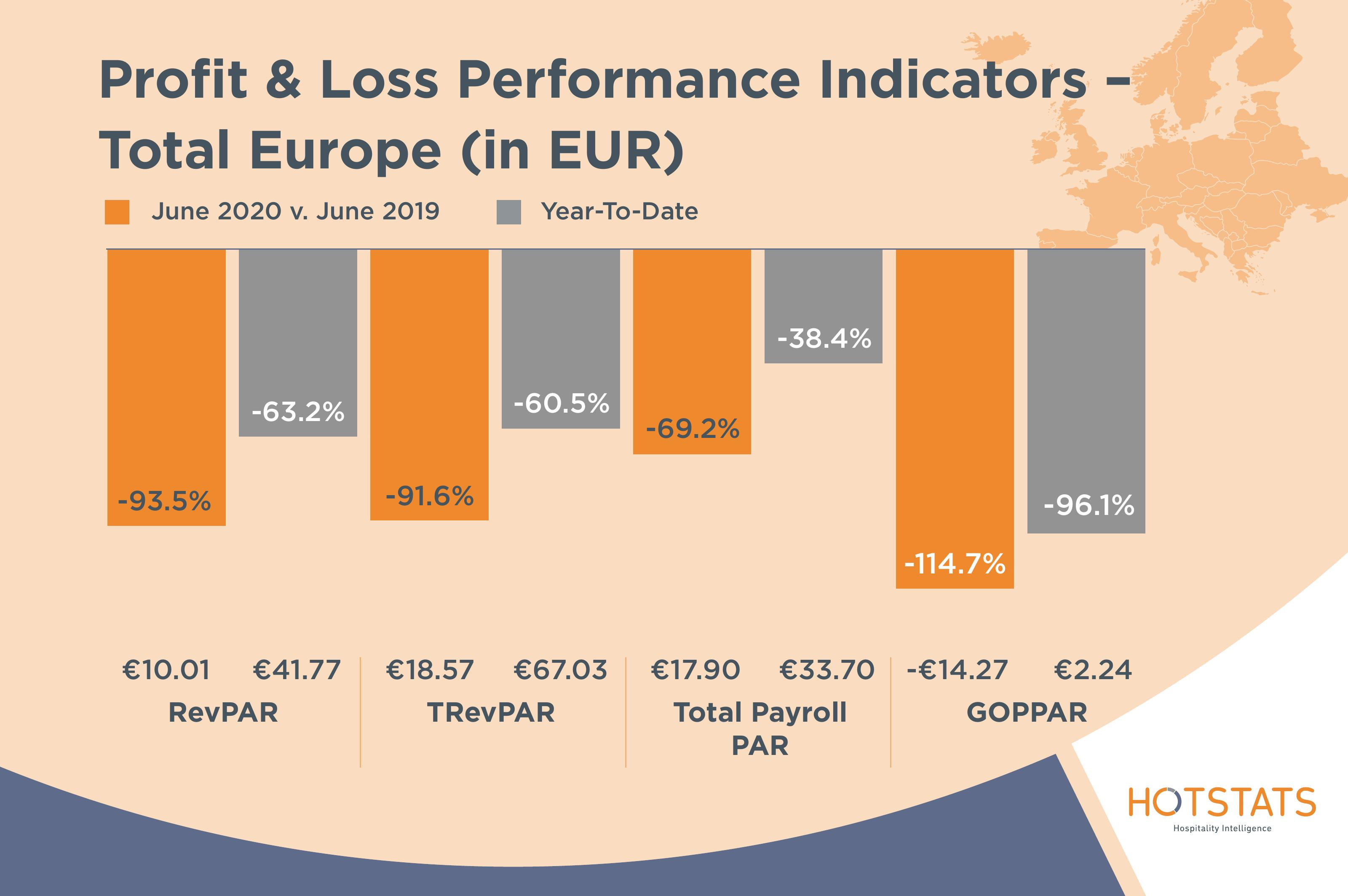 Profit and Loss Performance Indicators Europe