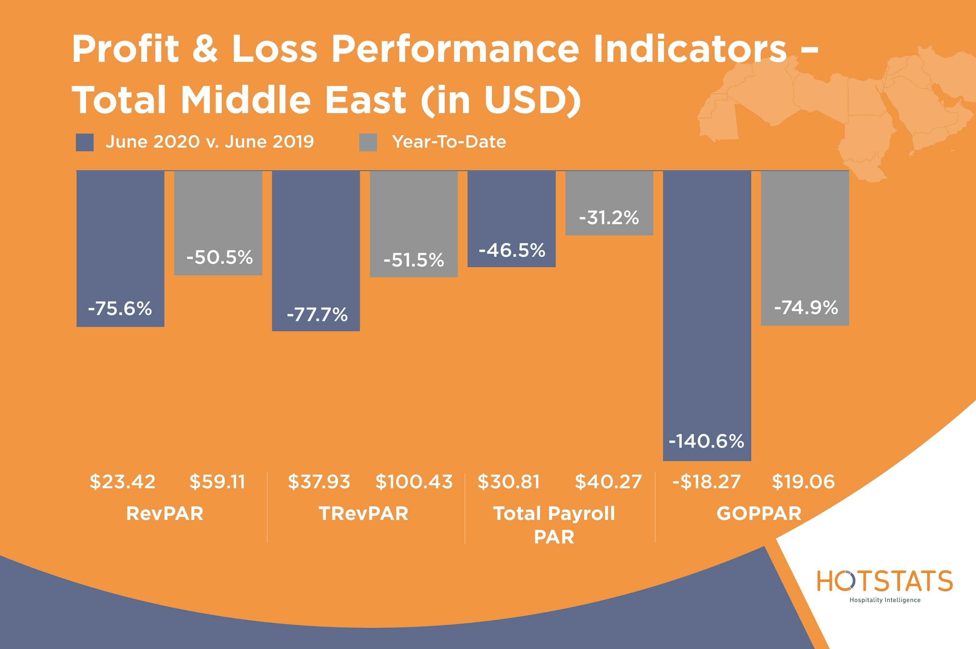 Profit and Loss Performance Indicators Middle East