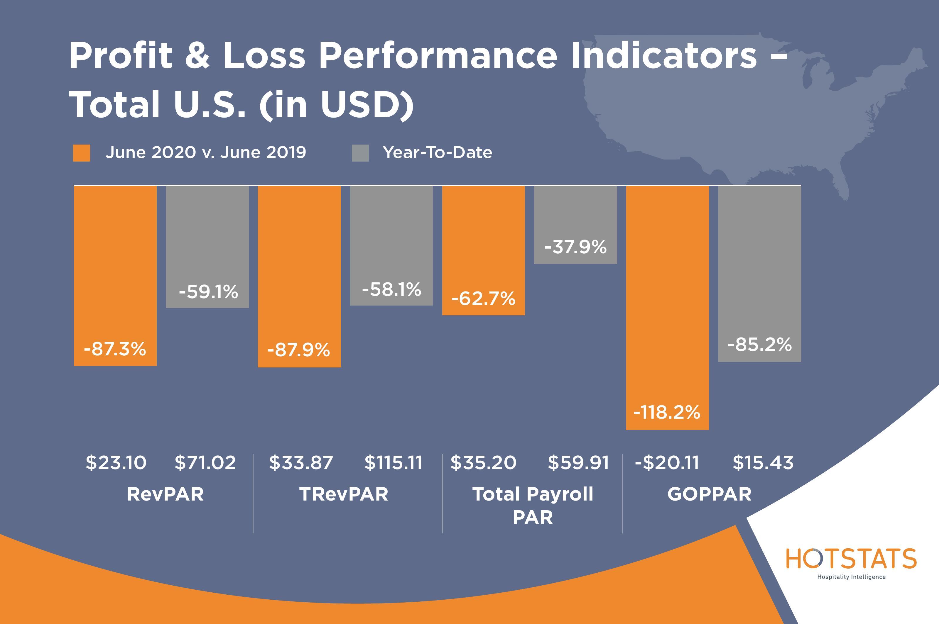 Profit and Loss Performance Indicators US