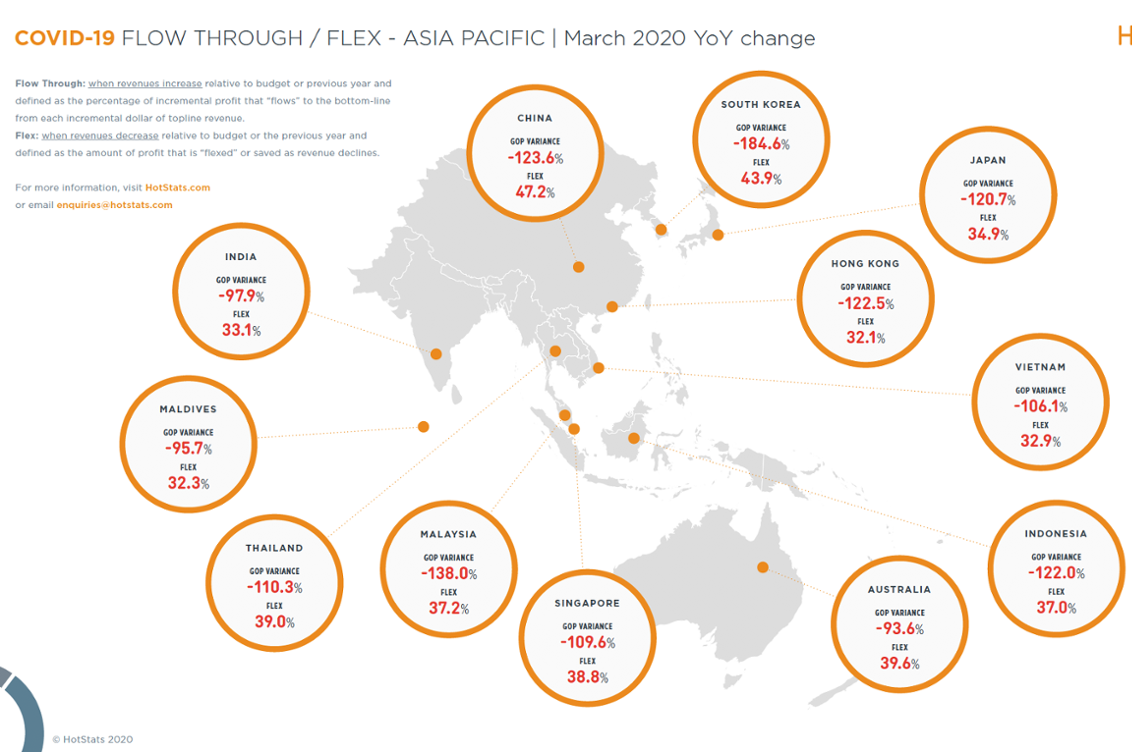 COVID-19 Flow-through and Flex - Asia Pacific