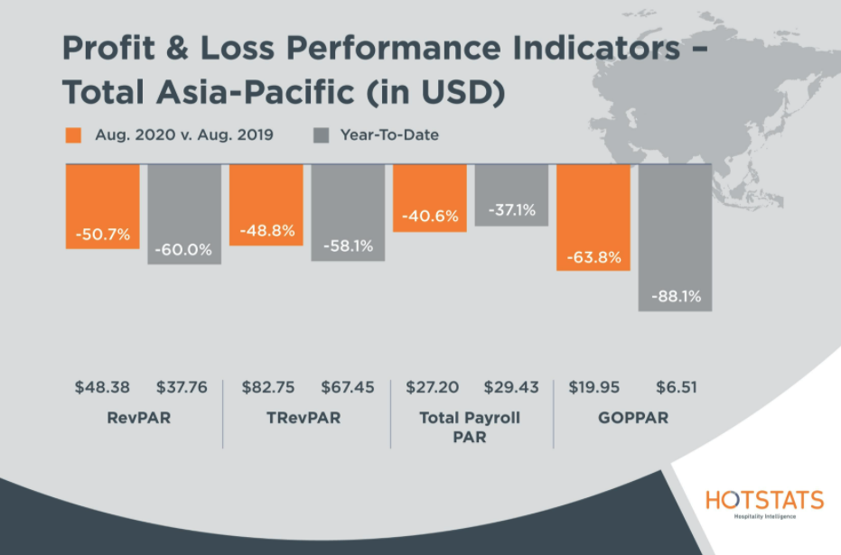 HotStats Profit and Loss Performance Indicators August Total Asia Pacific