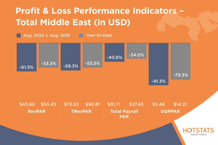 HotStats Profit and Loss Performance Indicators August Total Middle East