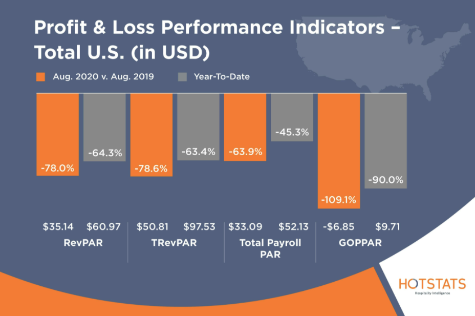 HotStats Profit and Loss Performance Indicators August Total US