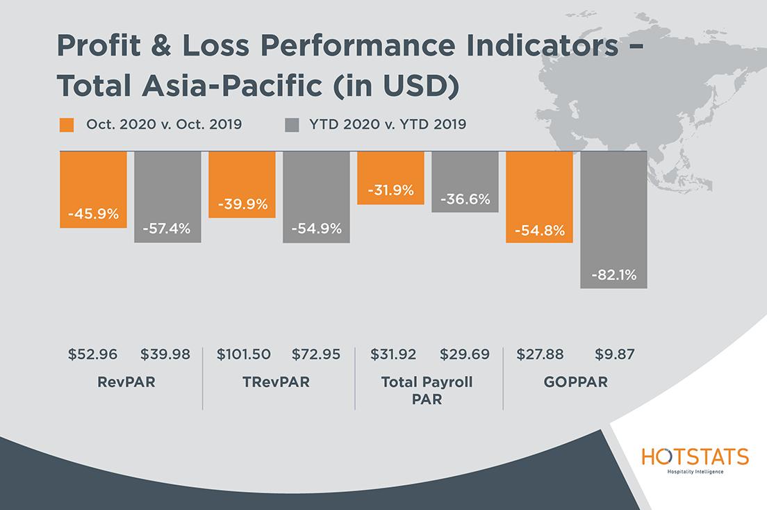 HotStats-Profit-Loss-Charts-OCT20-ASIA-1