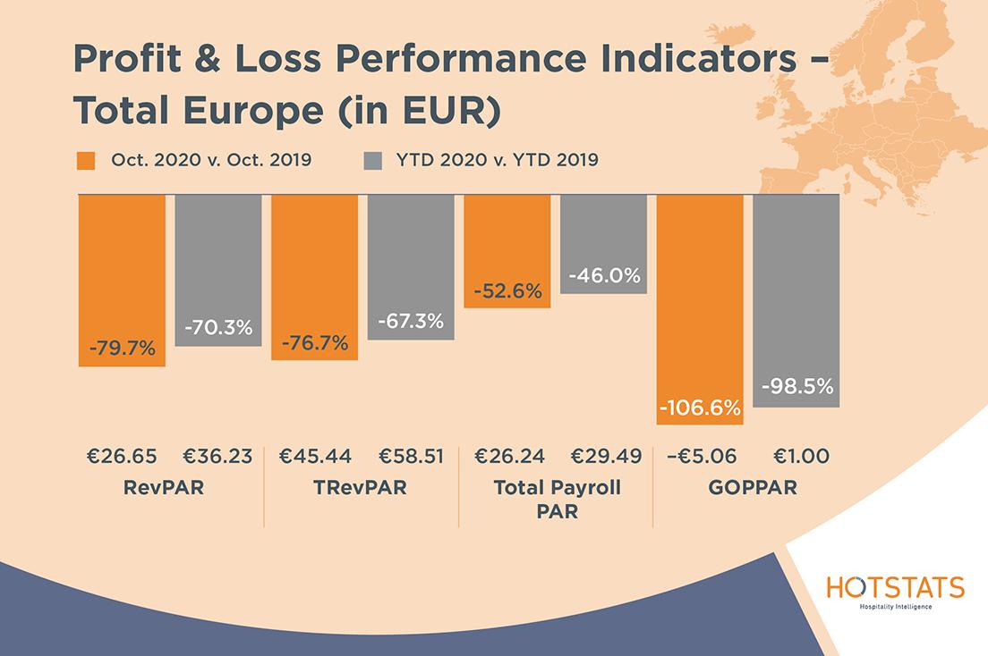 HotStats-Profit-Loss-Charts-OCT20-Euro
