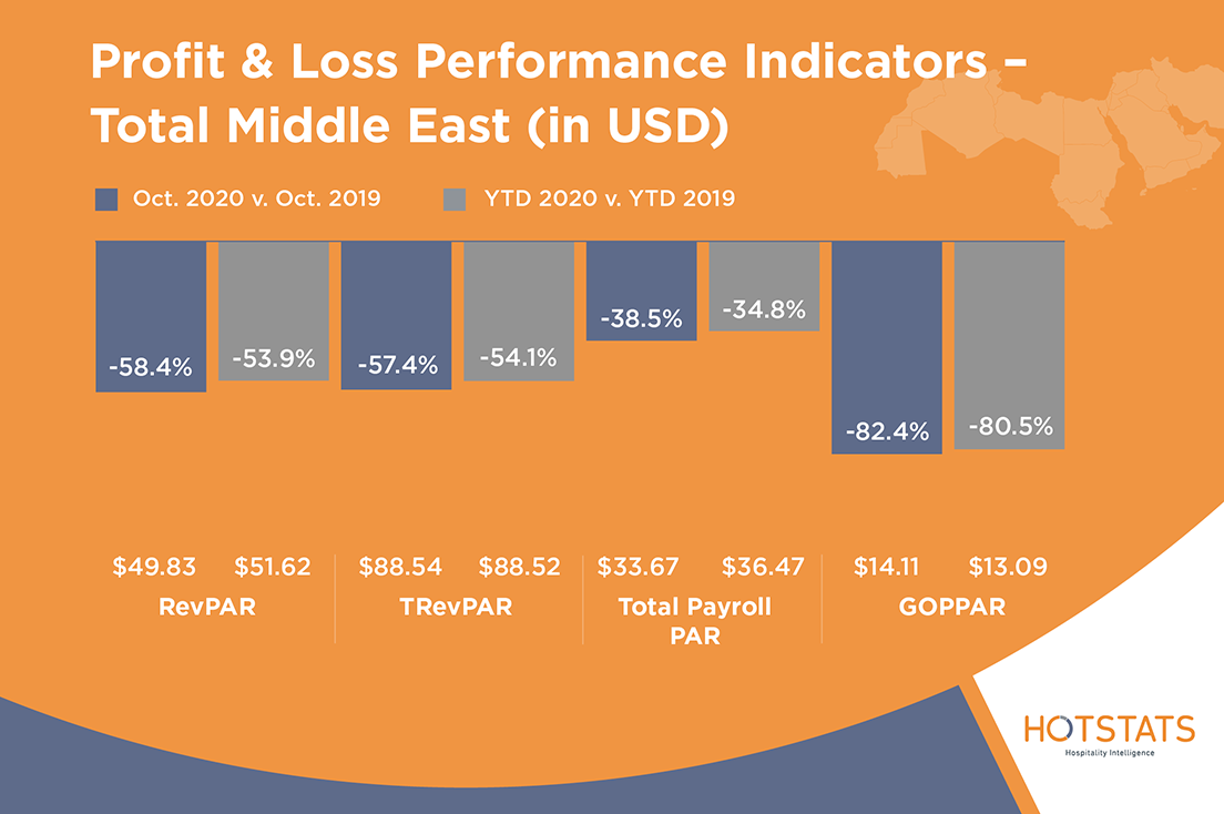HotStats-Profit-Loss-Charts-OCT20-MENA