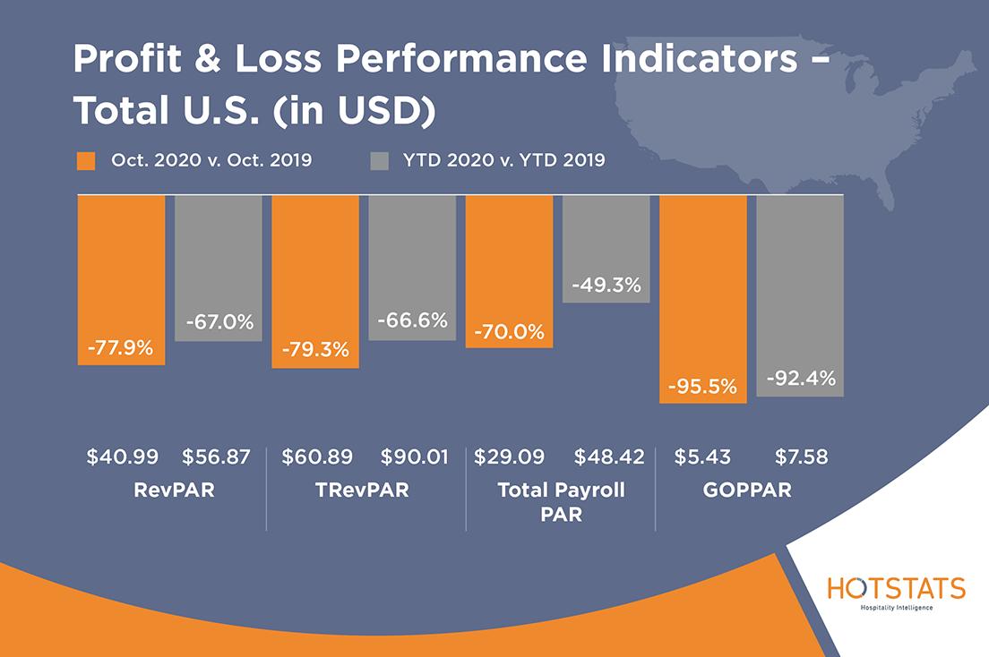 HotStats-Profit-Loss-Charts-OCT20-US